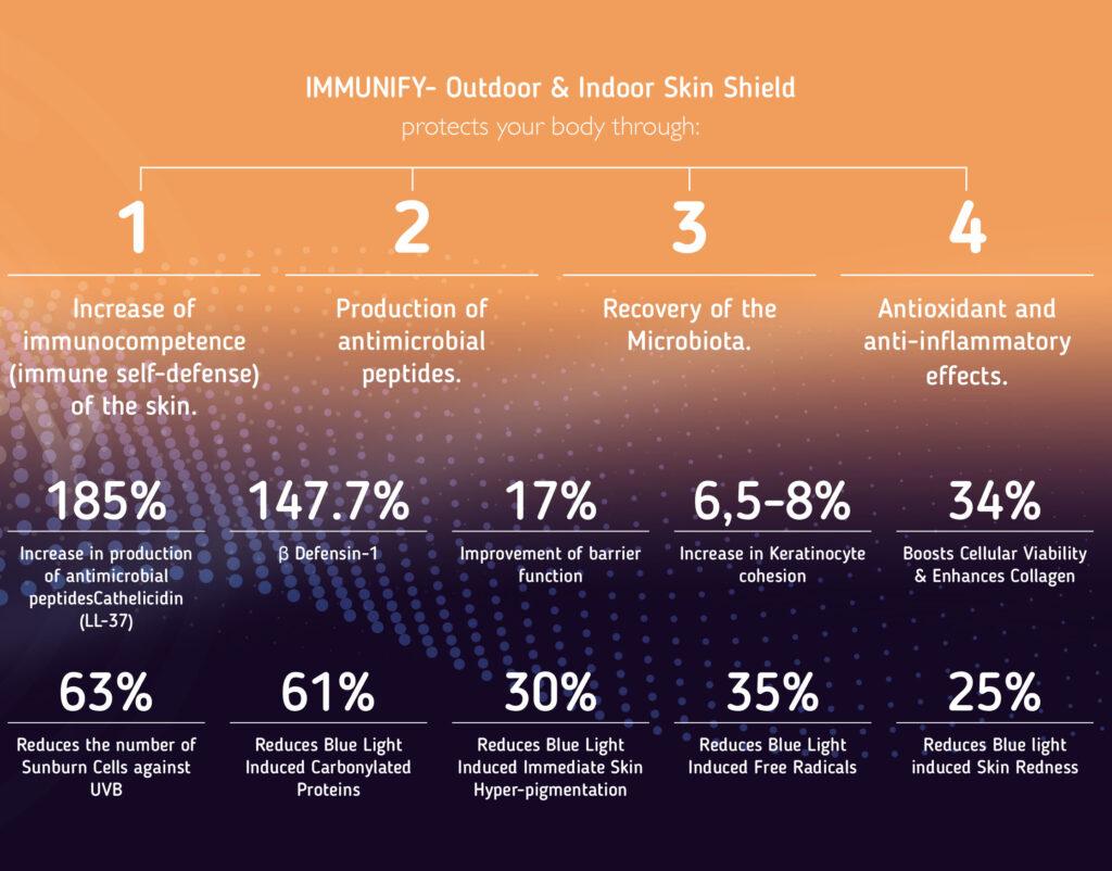 IMMUNIFY Outdoor & Indoor Immune System Restoration Larimide